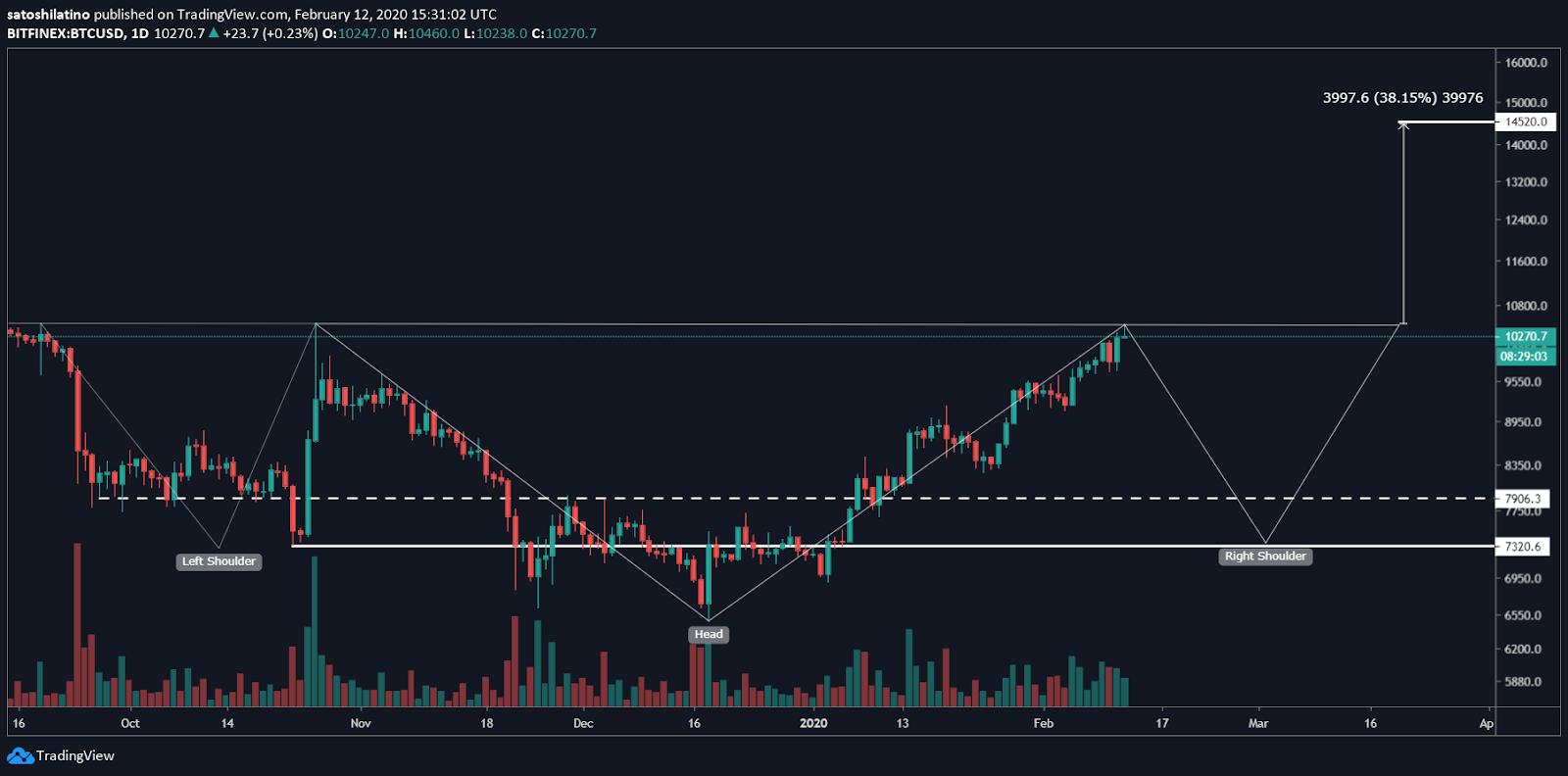 BTC/USD by TradingView