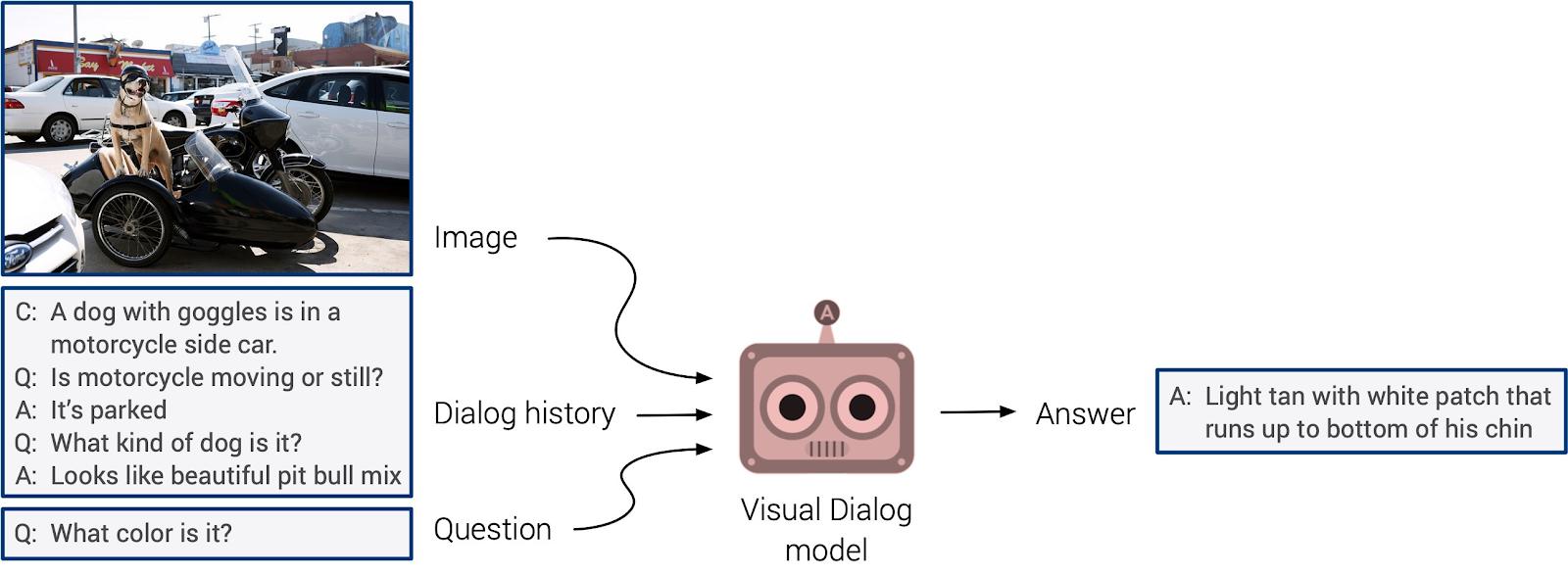 Virginia tech visual chatbot Illustration
