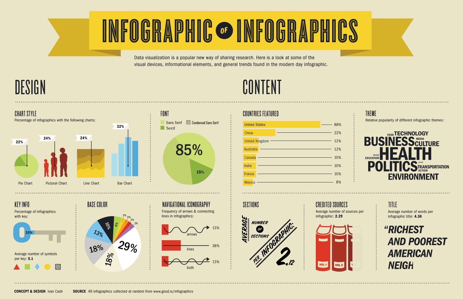 Infographic content distribution strategy
