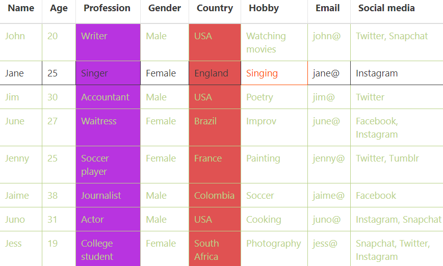 how to use conditional formatting to make changes in a data table