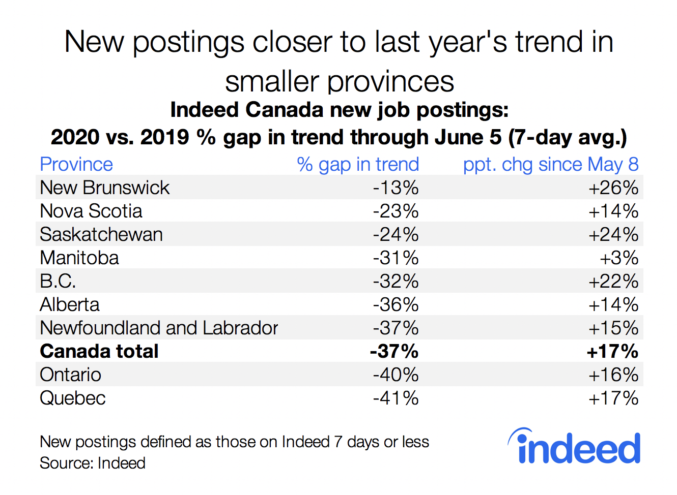 new postings closer to last year's trend in smaller provinces