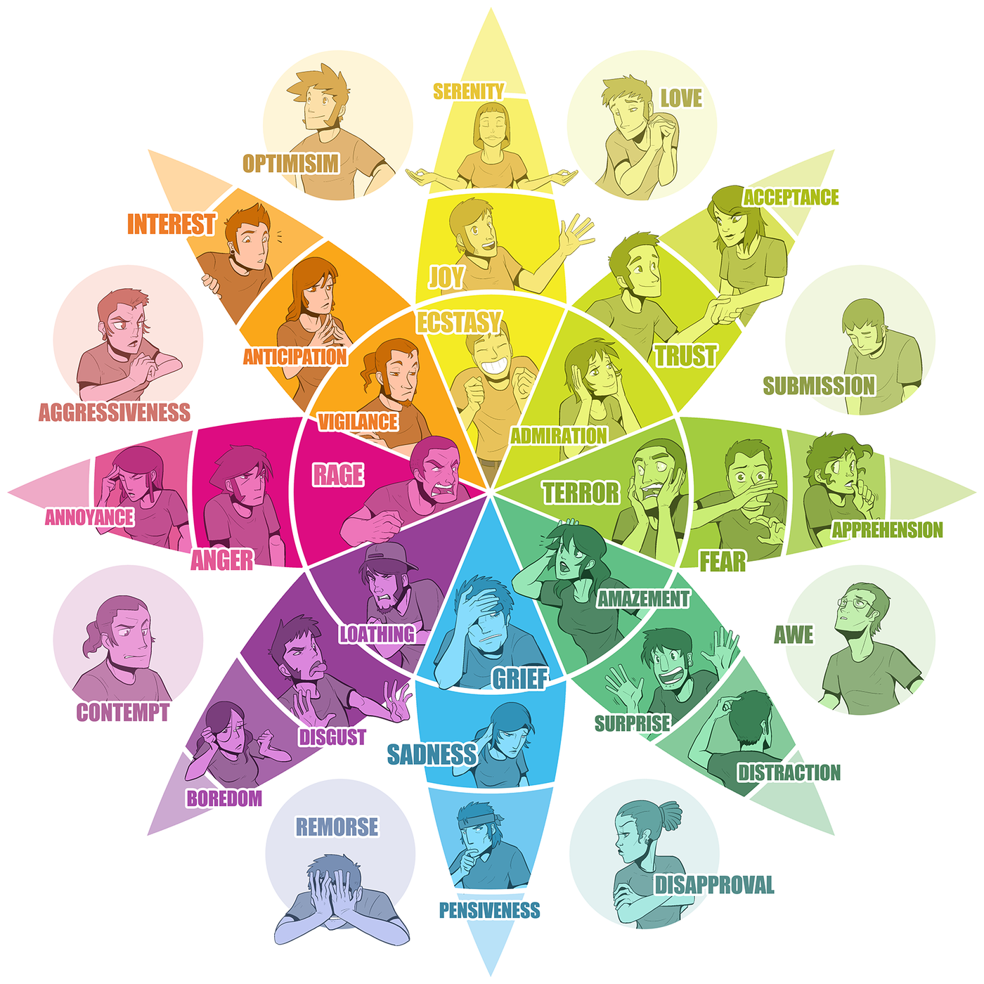 Wheel of Emotions (A complete guide)