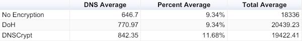 DNS Average, Percent Average and Total Average