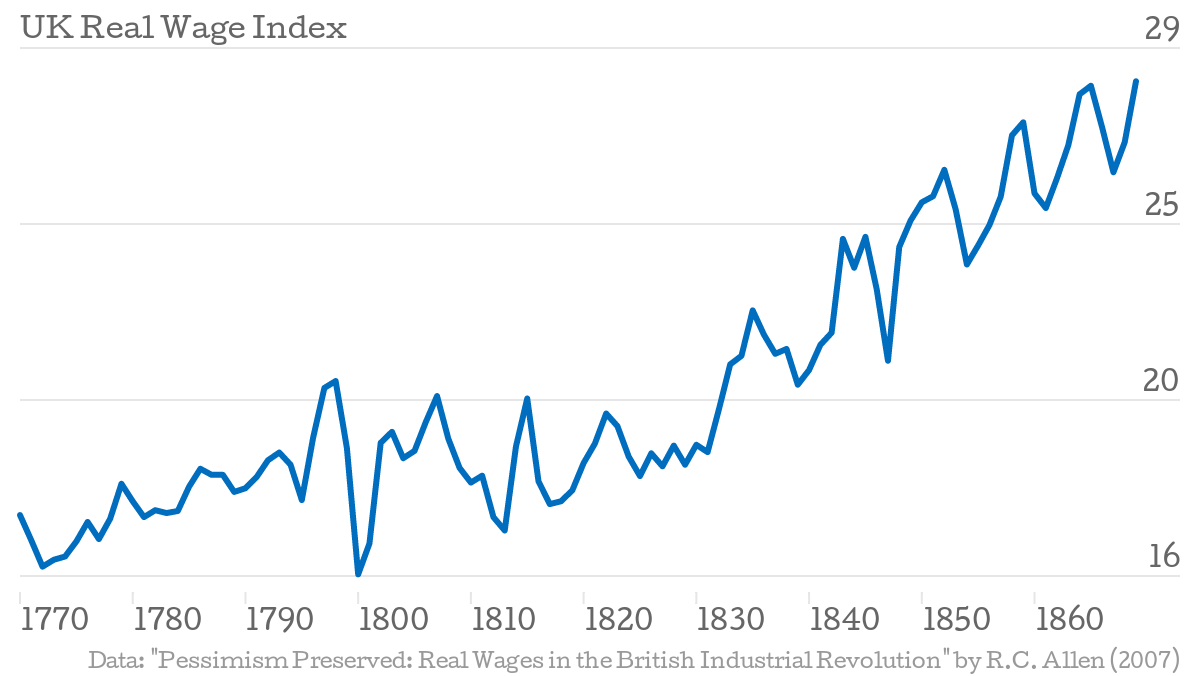 UK-Real-Wage-Index-Wage_chartbuilder.png