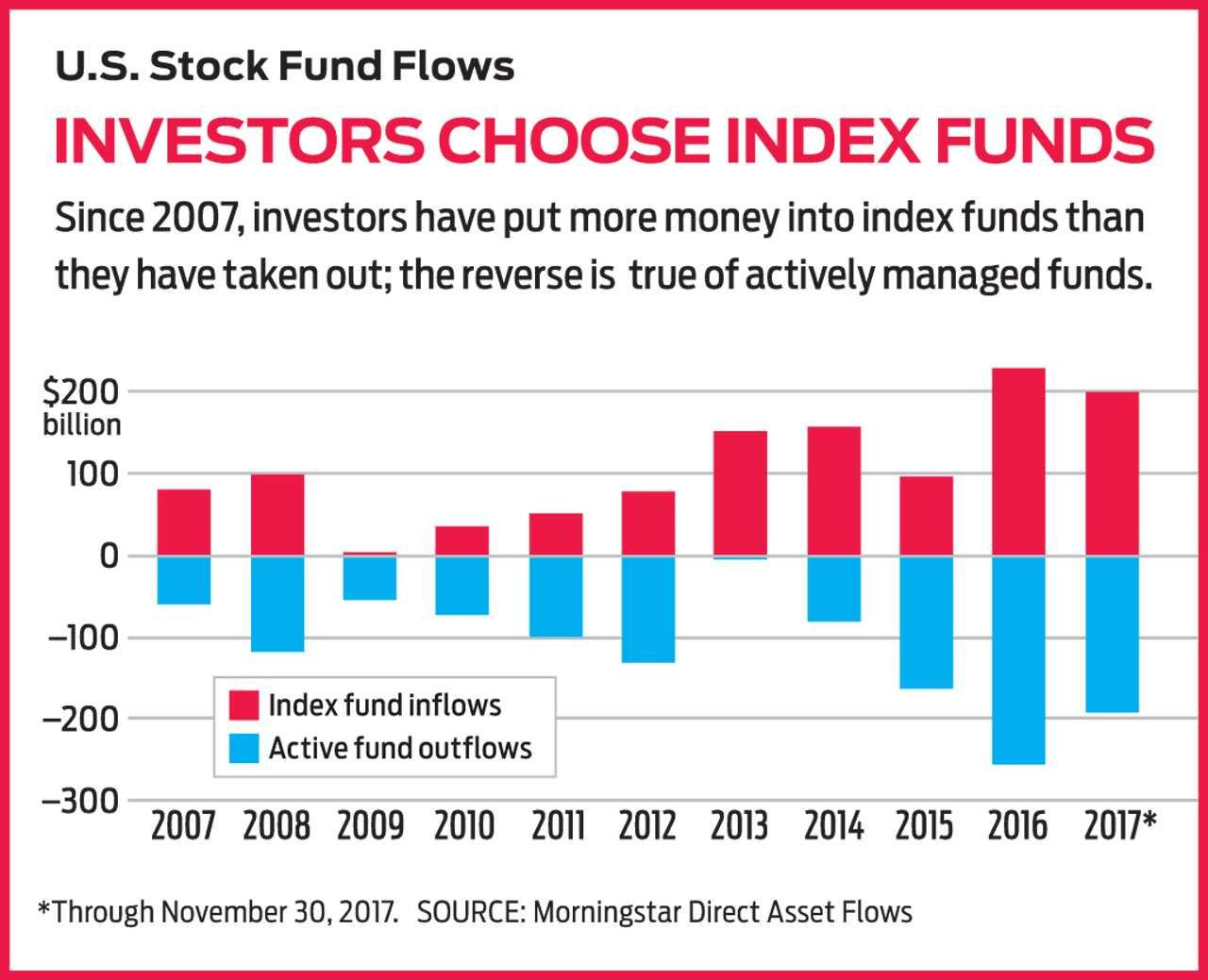 Image result for index fund