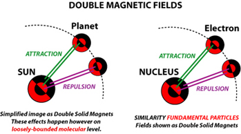 Los campos magnéticos dobles gobiernan la interacción en y entre los átomos, y las propiedades específicas de las moléculas.  Al mismo tiempo, los núcleos atraen y rechazan el electrón.  De esa manera se mantienen su posición.
