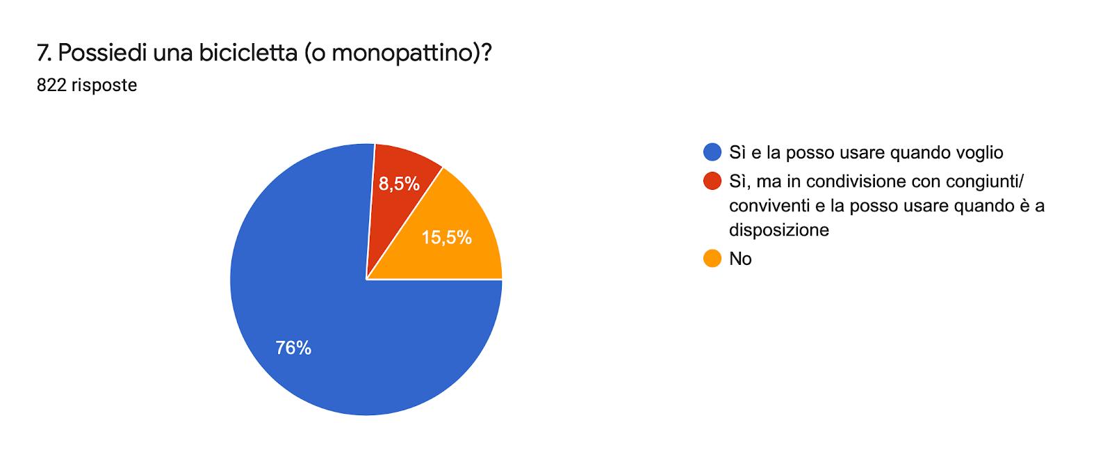 Grafico delle risposte di Moduli. Titolo della domanda: 7. Possiedi una bicicletta (o monopattino)?. Numero di risposte: 822 risposte.