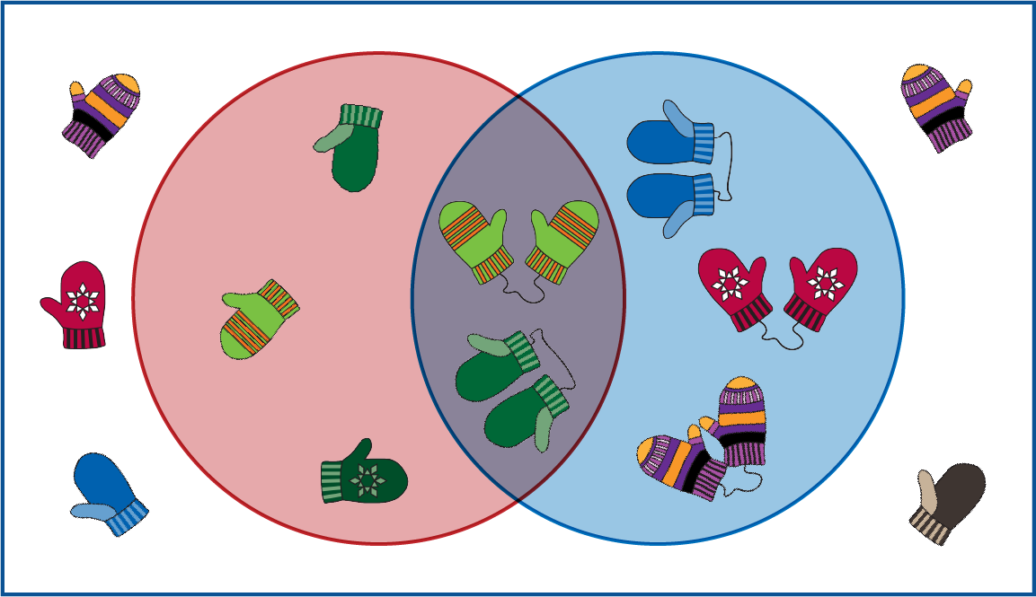 There are two circles, a red circle on the left and a blue circle on the right. They overlap in the middle. In the red circle are single mittens that are mostly green. In the blue circle are pairs of different-colored mittens attached by a string. In the middle are pairs of green mittens attached by a string. Outside the circle are single mittens of different colors.