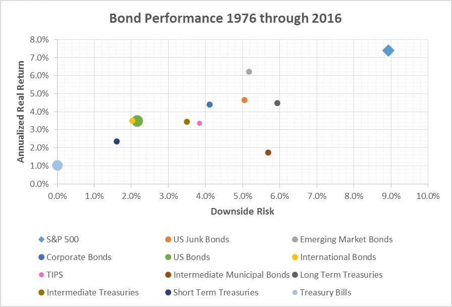 Bond performance 1976 to 2016 risk and return
