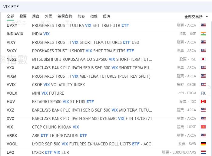 VIX恐慌指數投資ETF
