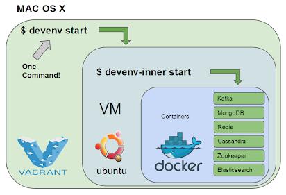 WL: Docker 0F, Ref, Data Volume Container, Convoluted