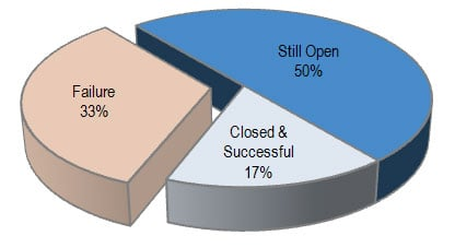 A pie-chart showing a 3 way split between business success, closed but previously successful and complete failure.