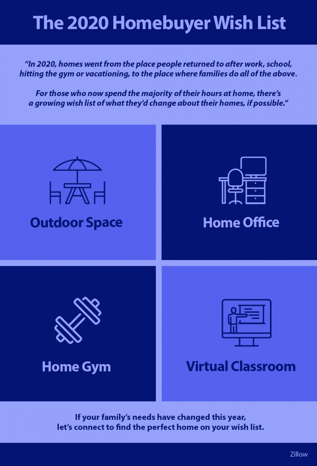 The 2020 Homebuyer Wish List [INFOGRAPHIC]   MyKCM
