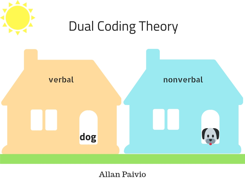 Dual Coding Theory states that we have two cognitive subsystems for processing meaning: one visual and one textual.