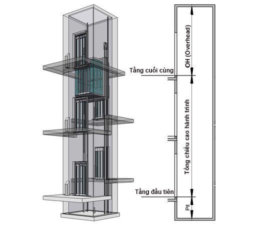 5 thông số kỹ thuật thang máy gia đình chủ nhà cần biết