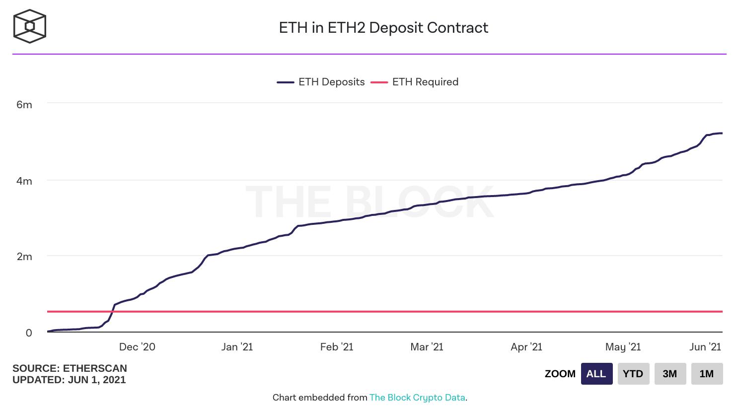 Évolution du nombre d'ETH stakés sur Ethereum 2.0