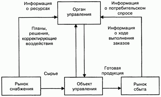 Реферат логистика производственных процессов 1334