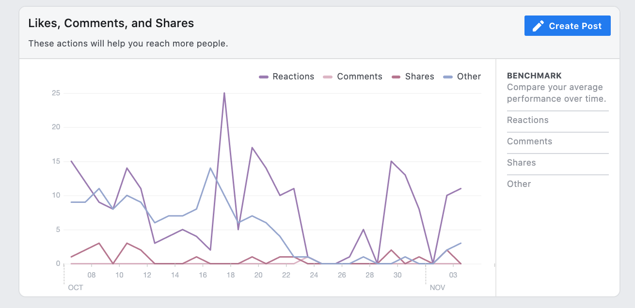 Screenshot of Facebook Page analytics showing a graph of Facebook Page Likes, Comments, and Shares over a month time-frame