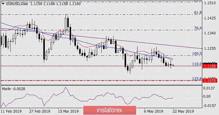 Forecast for EUR/USD on May 22, 2019