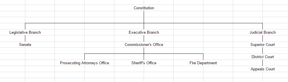 Identity Government Structure.PNG