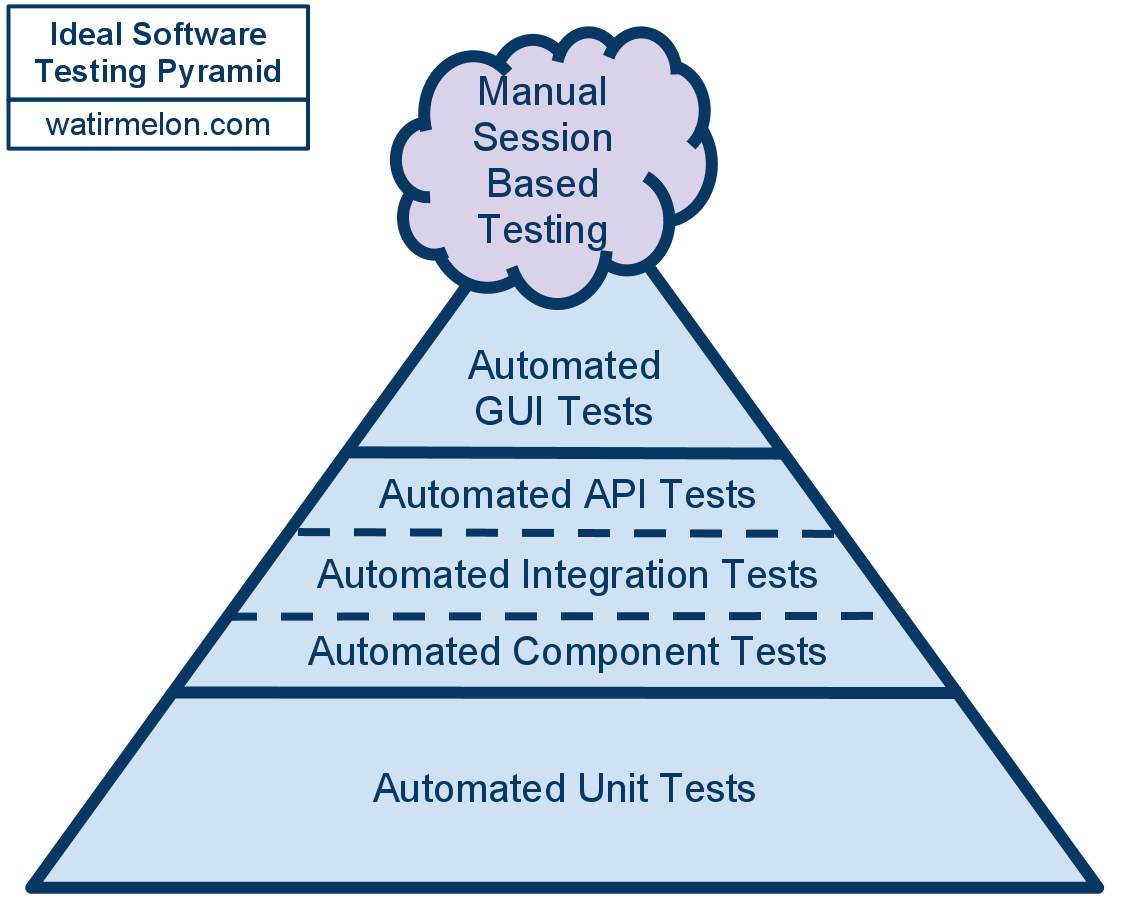 Image result for test automation pyramid principle