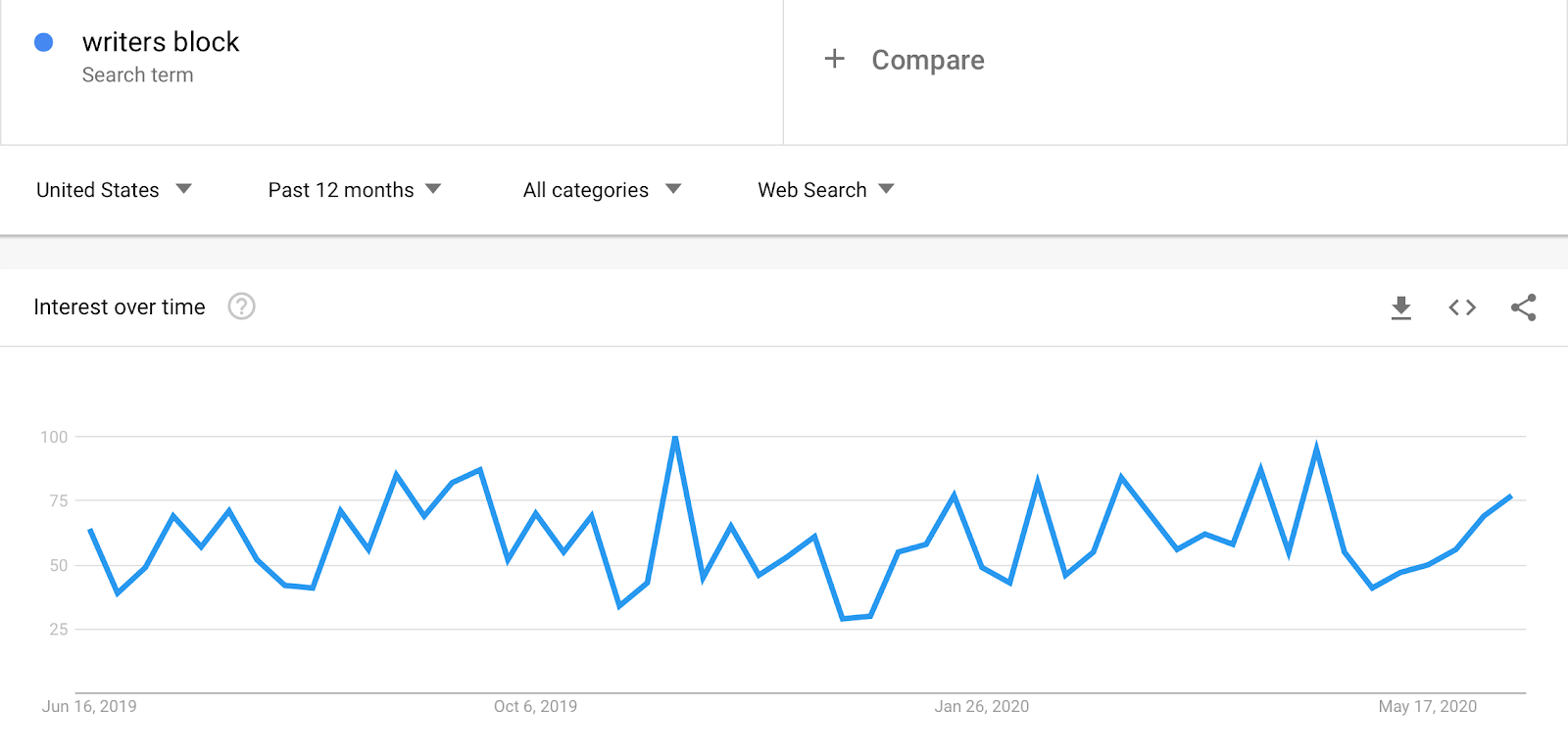 """Google trends report shows and recent increase in searches for """"writer's block"""""""