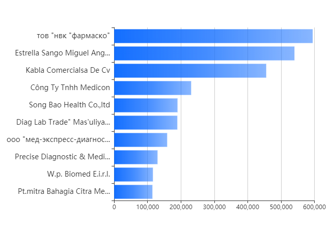 Alltest Biotech Top 10 Clients