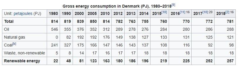 Gross Energy Consumption in Denmark (1980-2018)
