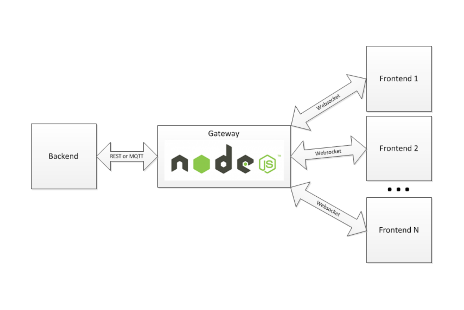 Node.js for back end development