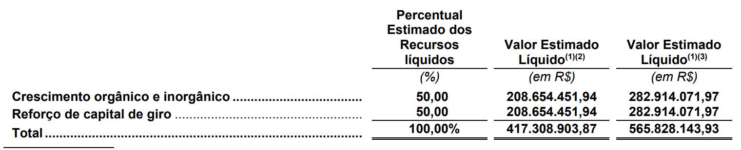Tabela com Destinação dos Recursos.