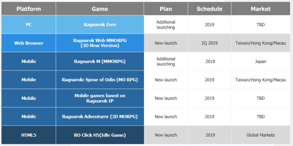 Gravity 2019: Major Upcoming Ragnarok Online IP-based Games