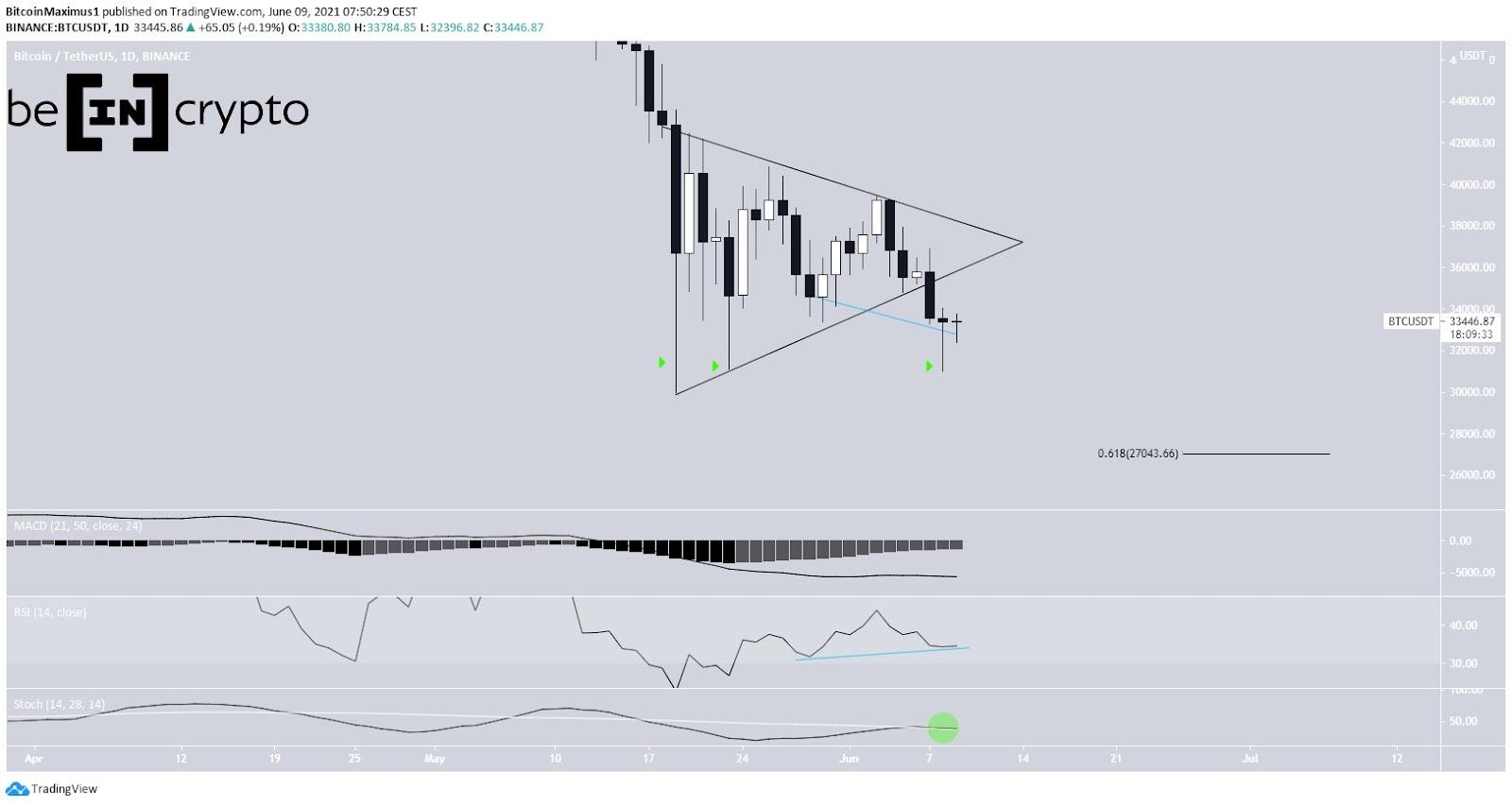 Bitcoin Preis Kurs Tageschart Tradingview 09.06.2021