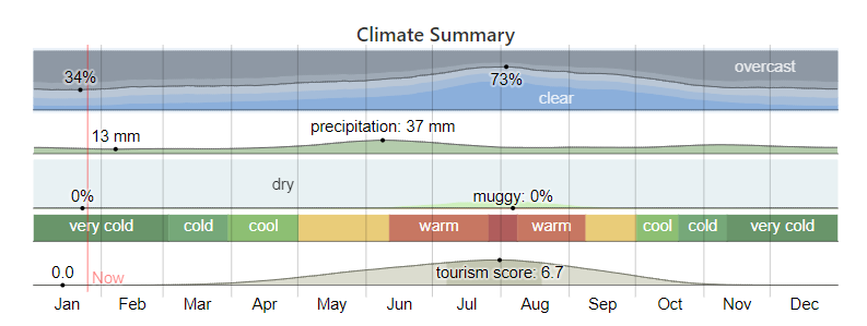 A chart showing the annual weather in Kelowna, BC