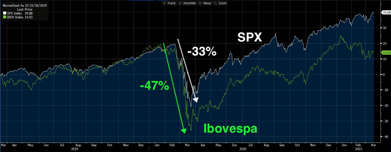 Gráfico apresenta queda de SPX (branco) – -33% e Ibov (verde) – -47%.