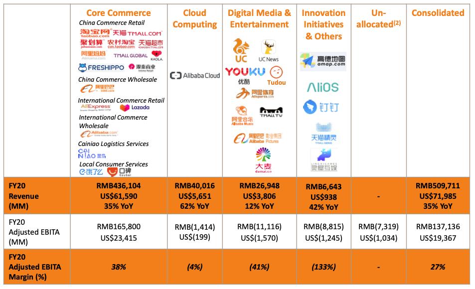 Alibaba stock earnings by segments