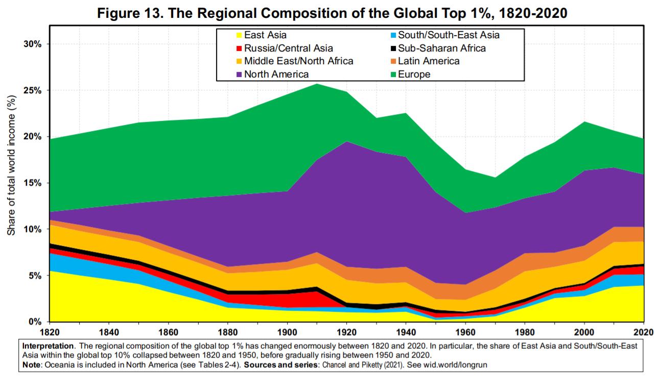 Najbogatsi według regionów