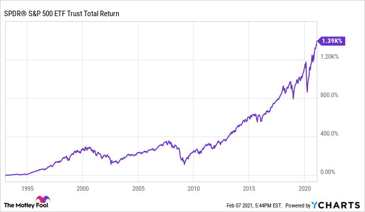 Is the S&P 500 All You Need to Retire a Millionaire? | The Motley Fool