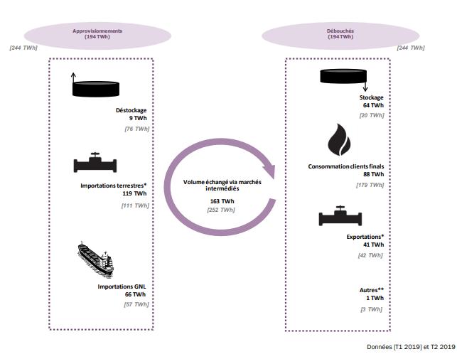 Ce schéma illustre les sources et les échanges des volumes de gaz en France