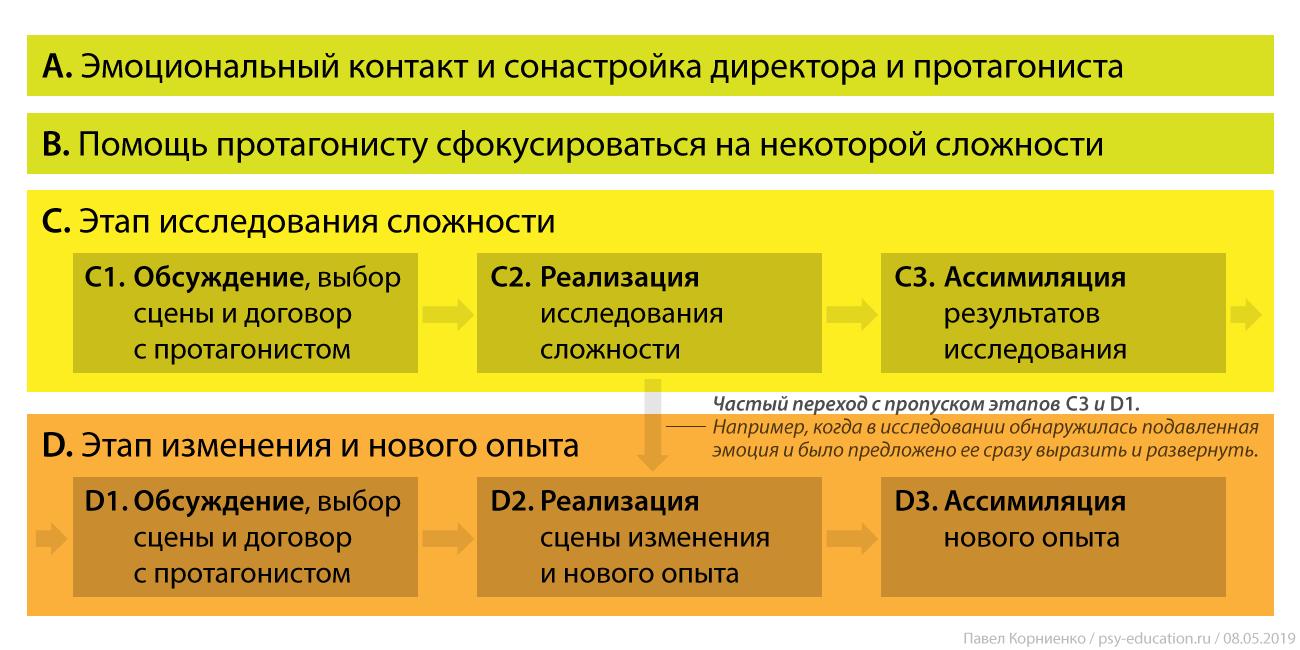 Базовая-структура-психодраматической-работы.png