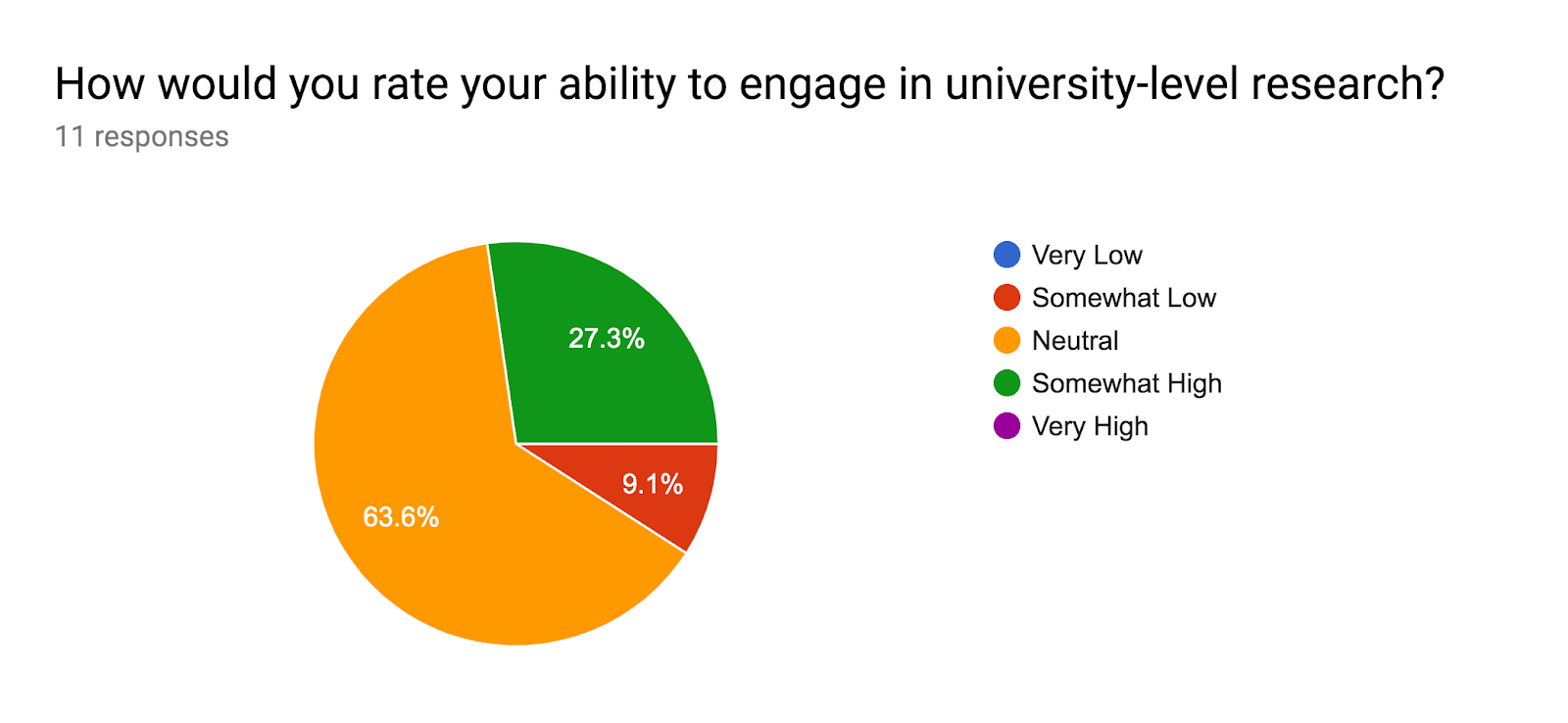 Forms response chart. Question title: How would you rate your ability to engage in university-level research?. Number of responses: 11 responses.