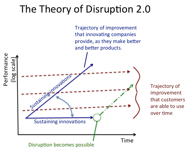 disruptive innovation thesis Digital disruption faced by the book publishing industry title of the thesis: digital disruption faced by the book the disruptive innovation.