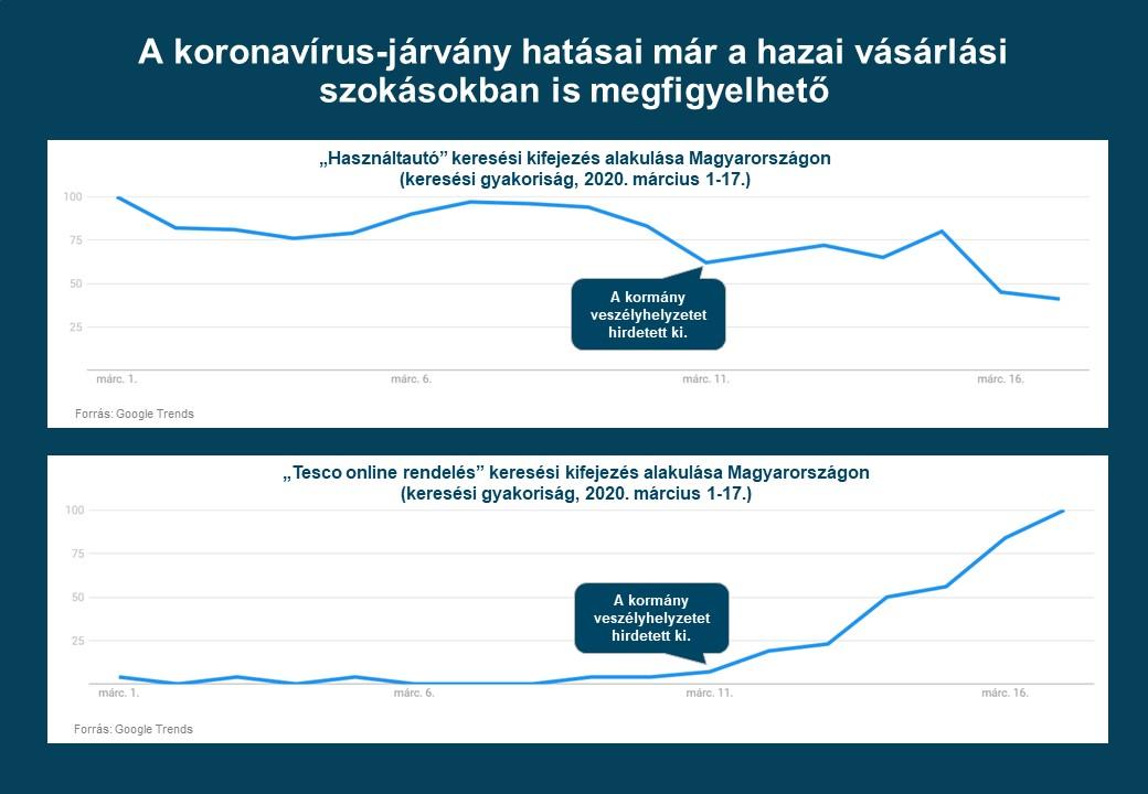 COVID: a vásárlások túlnyomó többsége átterelődött az online csatornákra