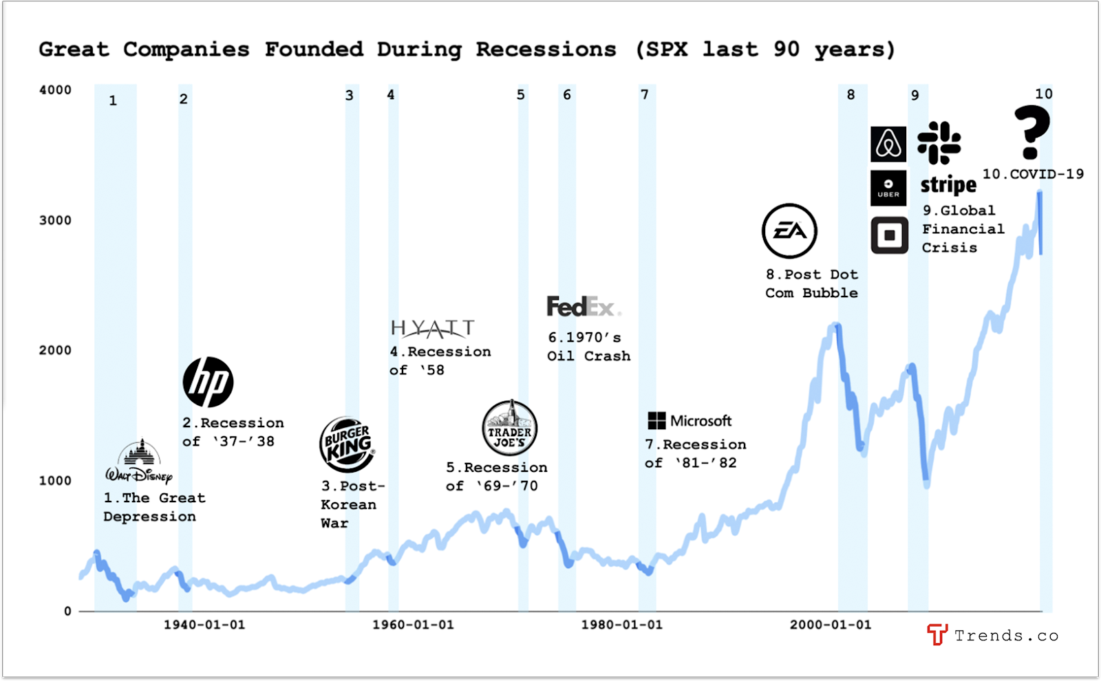 Great companies founded during recessions within the last 90 years.