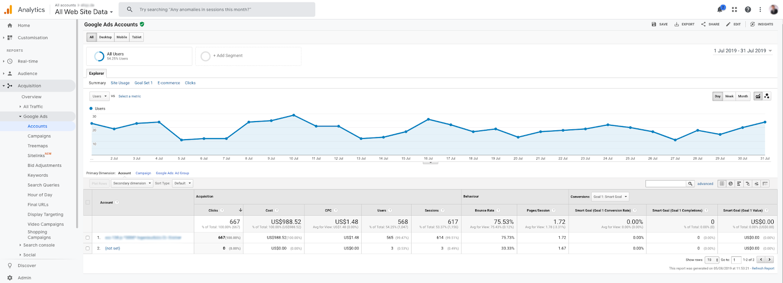 Integration of Google Analytics with other Tools