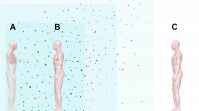 Após um tempo, o aerossol começa a se dispersar. Partículas maiores caem e menores se afastam da fonte. A pessoa B ainda tem chances de contágio, mas a pessoa C está relativamente segura. Fonte: COMMENTARY: Ebola virus transmission via contact and aerosol — a new paradigm. Rachael M Jones, PhD, and Lisa M Brosseau, ScD