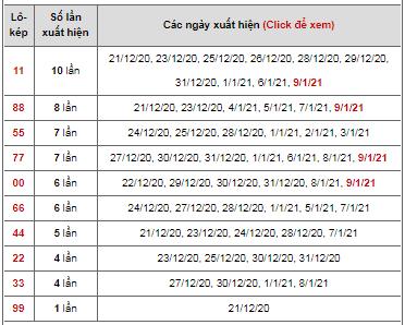 Dự đoán lô xiên ngày 10/01/2021