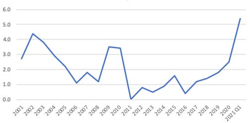Crecimiento anual de la productividad laboral 2001 - 2021 T1
