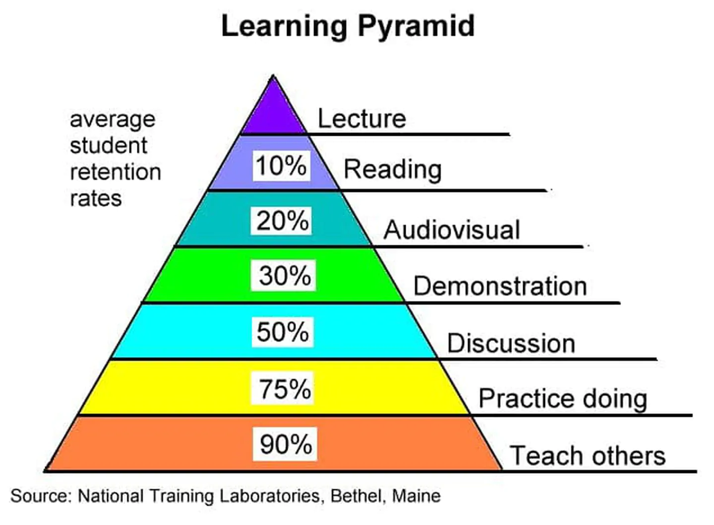Image of Learning Pyramid Diagram