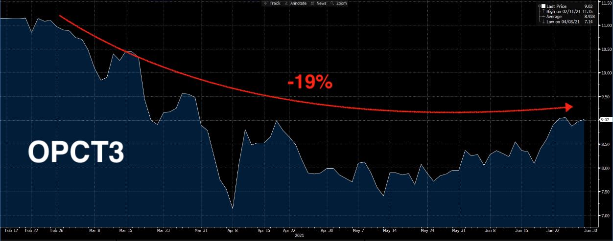 Gráfico apresenta queda de -19% de OPCT3.