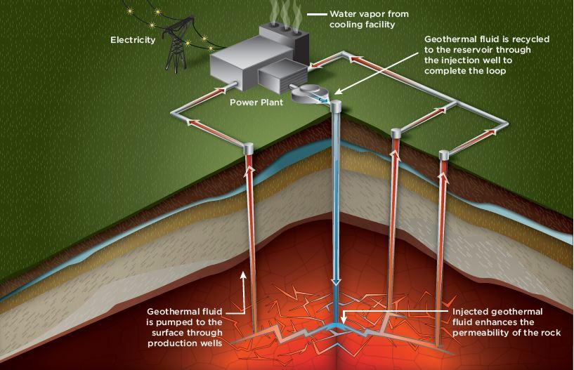 Illustration of an Enhanced Geothermal System (EGS)